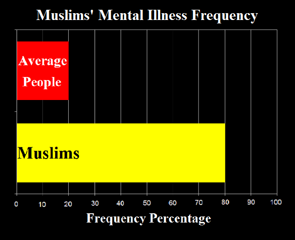 Muslims Mental Illness Frequency