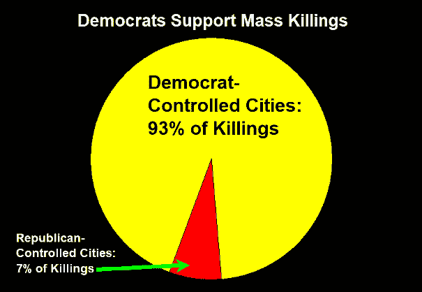 Democrats Support Mass Killings