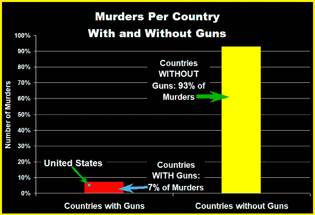 Murders Per Country With and Without Guns